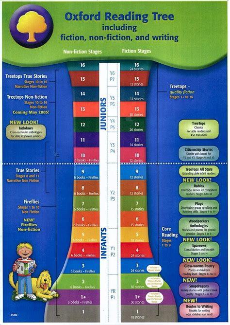 oxford reading tree level 0198482434 curriculum summaries