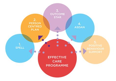 2 person centred plan noble care specialist learning