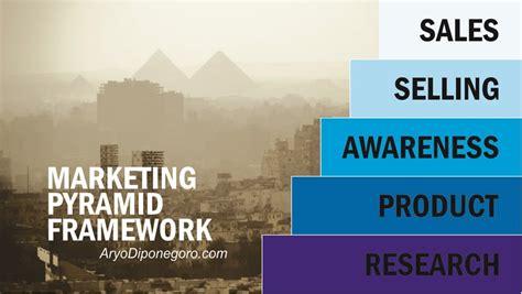 Buku Teknik Marketing Hypno Selling marketing pyramid framework kerangka kerja piramida marketing aryo diponegoro