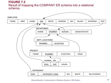 convert er diagram to relational schema exle er eer to relational mapping
