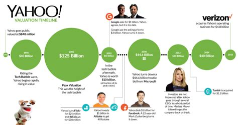 chart the rise and fall of yahoo