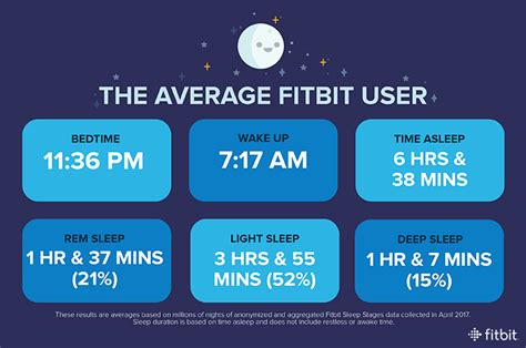 stepping out living the fitbit life the new yorker how much sleep do fitbit users really get a new study