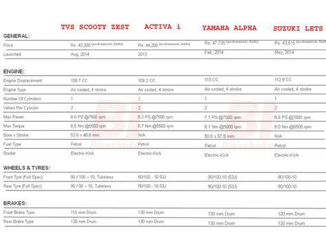 Suzuki Scooty Price List Spec Comparison Tvs Scooty Zest Vs Activa I Vs Yamaha