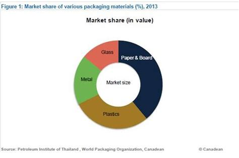 paper boat drinks rate marketresearchreports thailand retail packaging