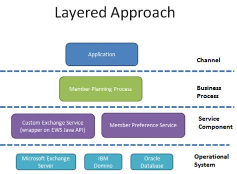 application design layers ibm v p mouttoucomarasamy s blog