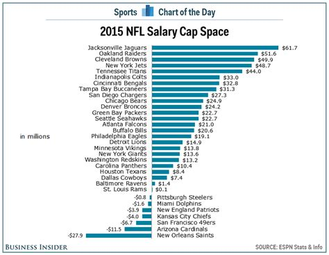 nfl cap room chart nfl salary cap space for every team business insider