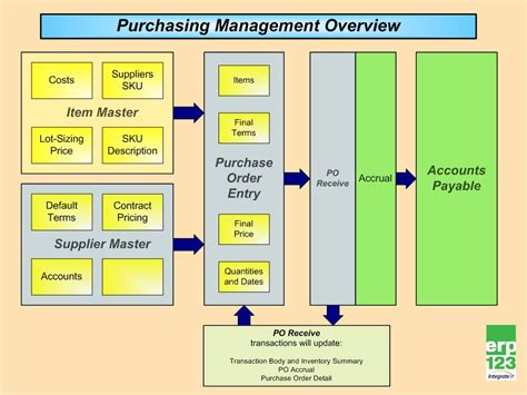 purchase system flowchart inventory process flow chart