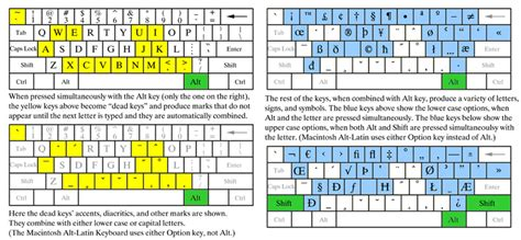 keyboard layout us vs eu using unicode for transliteration of arabic