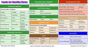 10 day liver detox diet todayvermont0u over blog com