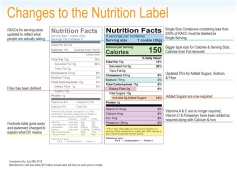 new nutrition facts label rolled out today food industry