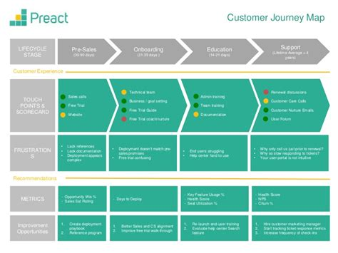 Customer Journey Map Template Customer Journey Template