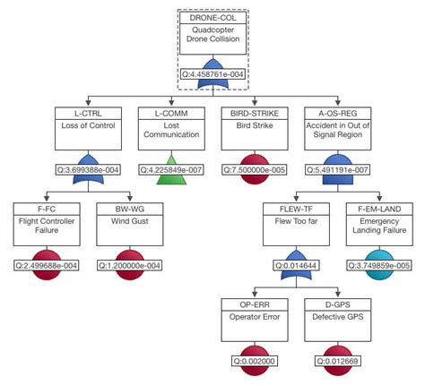 failure tree analysis template answering the 5 w s of fault tree analysis relyence