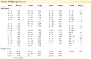 use bond energies from the table below to calculat