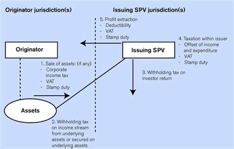 spv structure diagram industry grapples with indofood and ifrs iflr