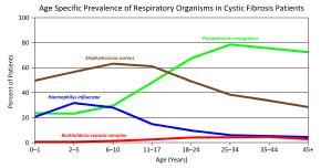 cystic fibrosis wikipedia