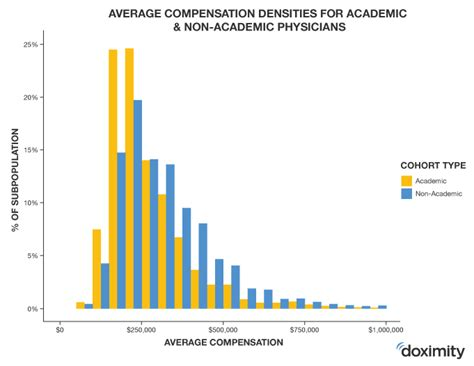 average doctor salary applecool info