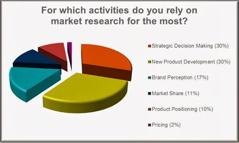 Market Surveys For Money - how to earn money at home in delhi market research survey job description make money