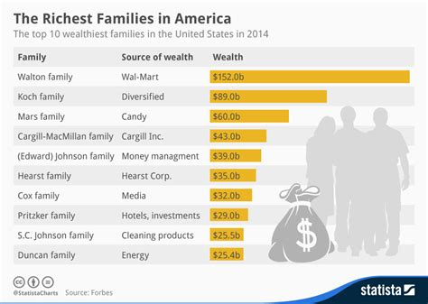 top 10 richest in the history of south africa chart the richest families in america statista