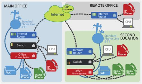 Remote Office by Remote Office Connectivity Solution Telephone Systems Dubai