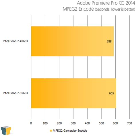adobe premiere pro review 2014 core i7 5960x extreme edition review intel s overdue