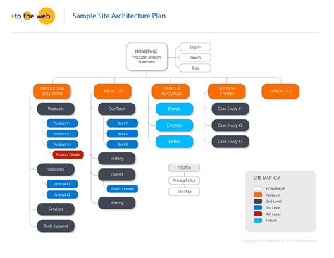 defining  site architecture   st step