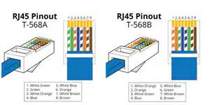 how to configure rj45 pinout fiber optic solution