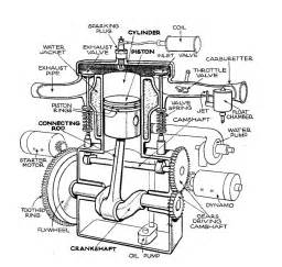 simple engine diagram with labels simple free engine image for user manual