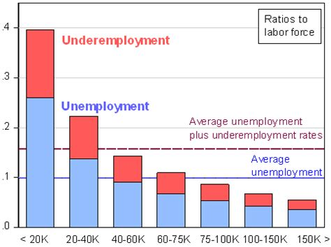 What Is The Employment Rate Of Earl G Mba Graduates by Acemaxx Analytics H 228 Ufigkeitsrate Arbeitslosigkeit