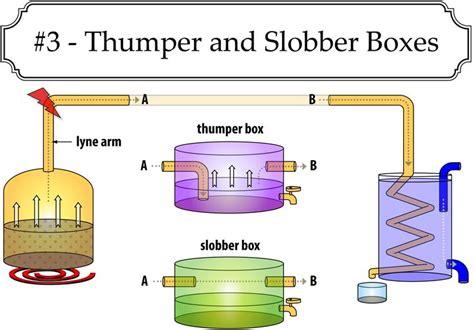 moonshine still diagram thumper and slobber box setup for moonshine stills