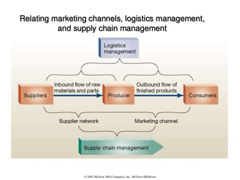 Mba Vs Supply Chain Management by Logistics Material