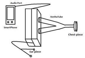 design  simulation    cost digital stethoscope