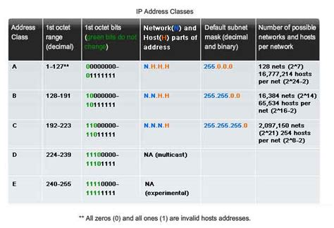 Ip Address Search Engine Ip Address Range Chart Search Engine At Search