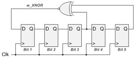 prbs pattern generator using vhdl linear feedback shift register for fpga
