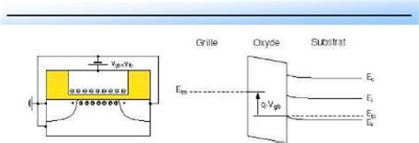 transistor mosfet principe de fonctionnement memoire mod 233 lisation et simulation du bruit de fond dans le transistor mos 224 canal