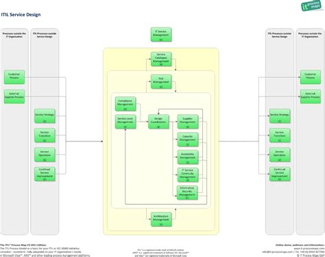 Service Layout Wikipedia | itil service design it process wiki