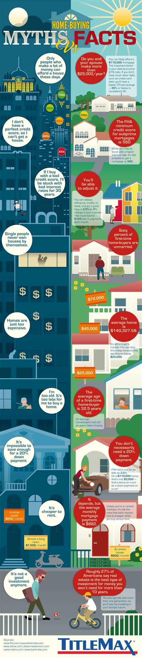 facts about buying a house myths and facts of first time home buying infographic