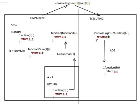 diagram javascript library javascript nested diagram image collections how to guide