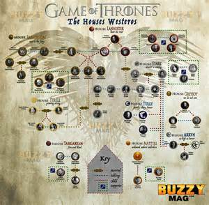 of thrones character map