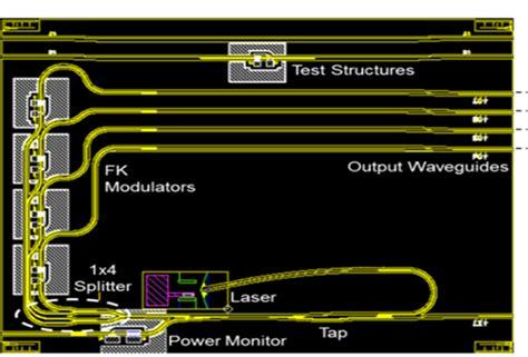 silicon photonics transceiver