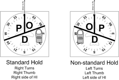 holding pattern rule of thumb advanced instrument school ais page 3 general