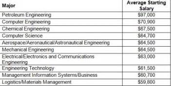 Jobs By Salary by The 10 Specialized College Degrees That Pay The Most