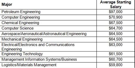 Type Of Mba Program Best For Engineering by The 10 Specialized College Degrees That Pay The Most