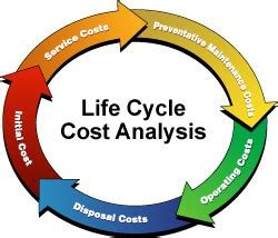 Mba And Development Cycle Cost Analysis Of Projects by Of A Systems Analyst Cost Analysis Eternal