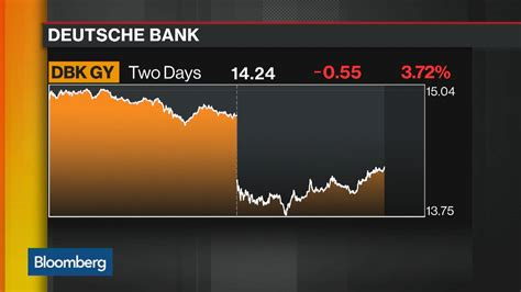 deutsche bank revenue deutsche bank declines on higher costs revenue miss