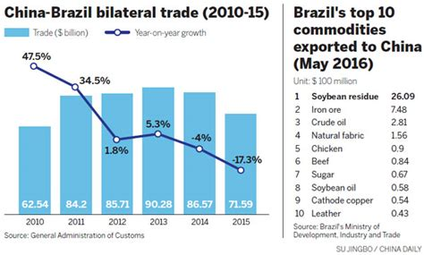 brazil  ample supplies   prices helped companies