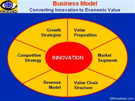 Four Key Elements For A Sound Business Model Top Incubators Accelerators San Francisco Silicon Coworking Space Business Model Template