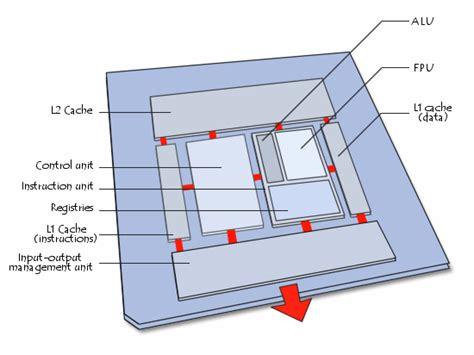 diagram of the cpu processor