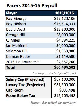 indiana pacers payroll questions as the summer approaches