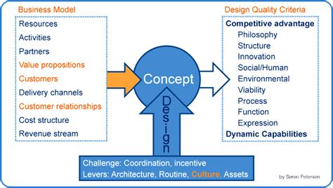 design criteria des design and business model creation huffpost