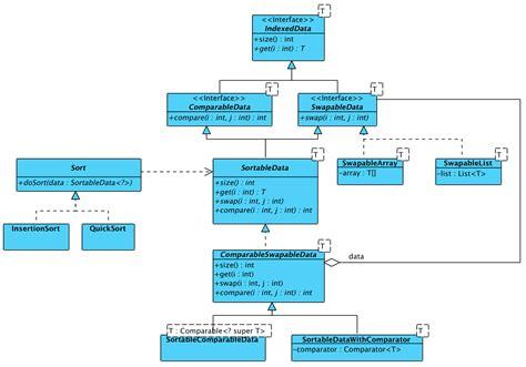 diagramme uml classe abstraite sort